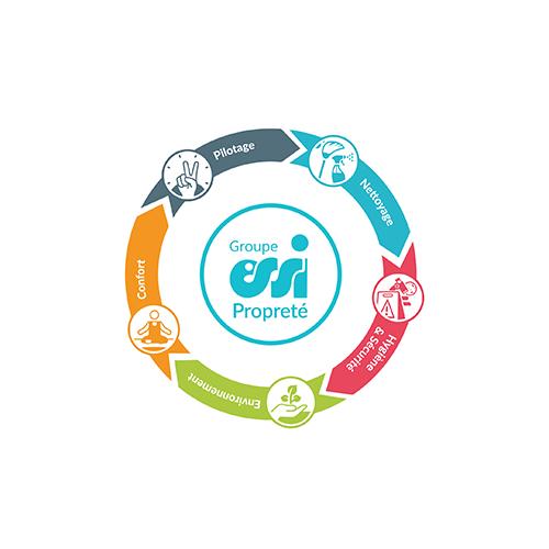 Schéma des 5 fondamentaux de la Propreté by ESSI