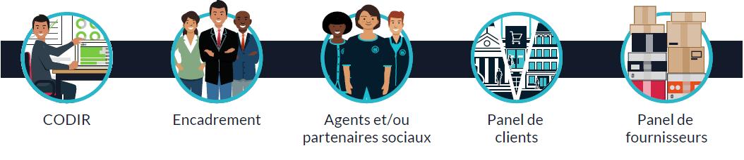 Les parties intéressées et interrogées : CODIR, Encadrement, Agents, Clients, fournisseurs